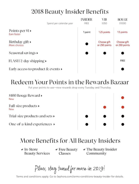 New Sephora Beauty Insider Benefits Started August 9th 2018 Deals