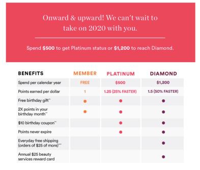 Ulta UltaMate Rewards 2020